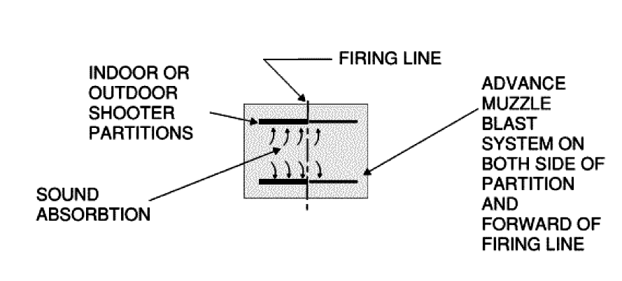 Diagram of how an advanced muzzle blast containment system for noise reduction at a shooting range.